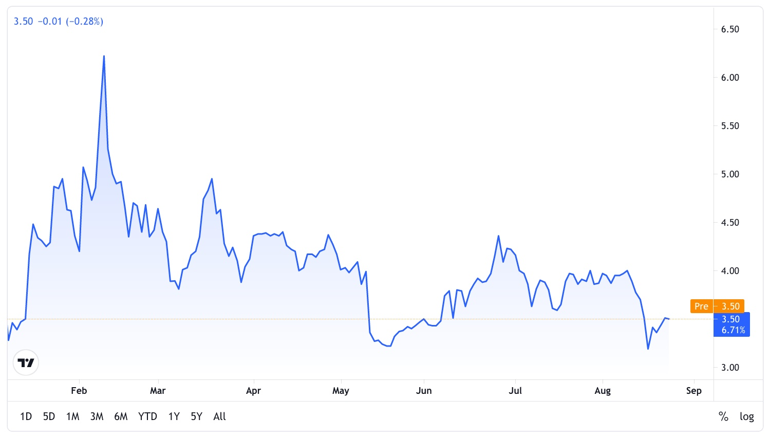 VRME Chart by TradingView